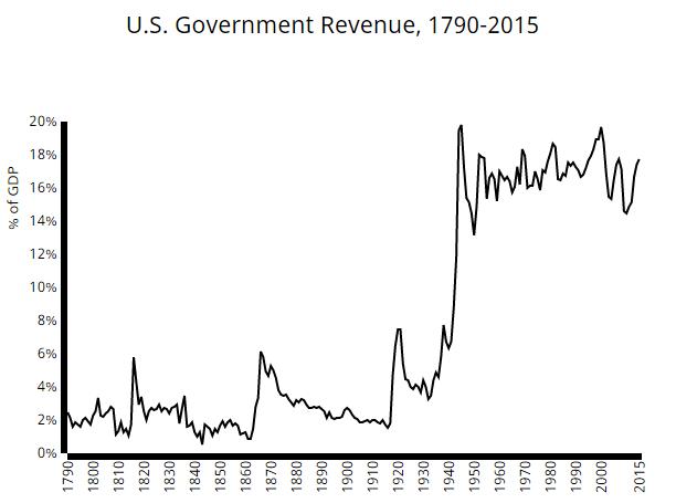 us government revenue 1
