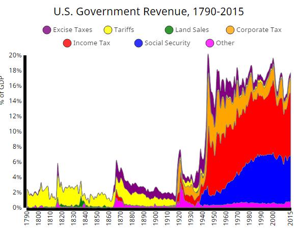 us revenue 2
