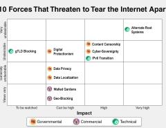 internet fragmentation 10 forces