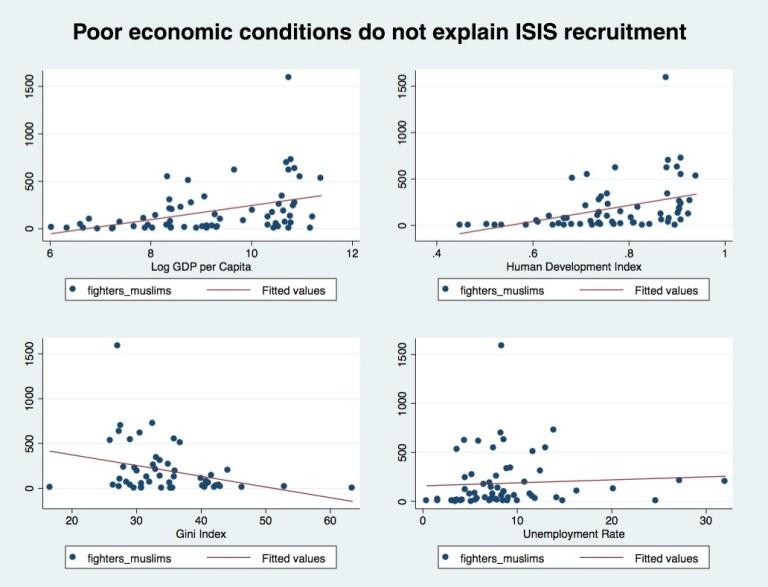 isis economic factors