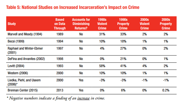 studies on reduced incarceration and crime
