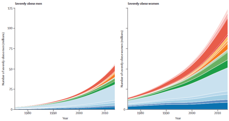 severe obesity by gender, 1975-2014