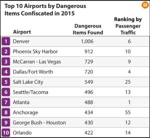 top 10 airports TSA