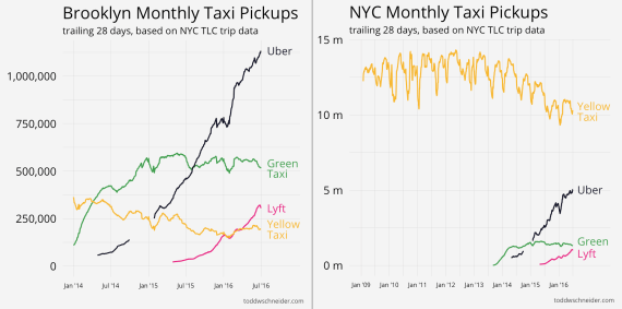 NYC uber vs taxi analysis