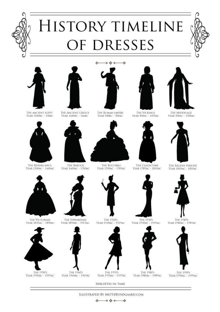 Historisk tidslinje af kjole silhuetter illustreret af Mette Bundgaard
