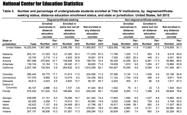 NCES Table 3 excerpt
