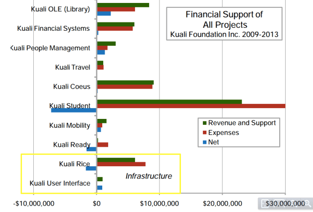 Kuali Project Finances 2009-13