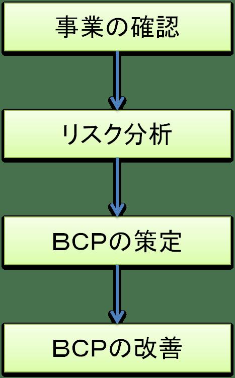 bcpstep
