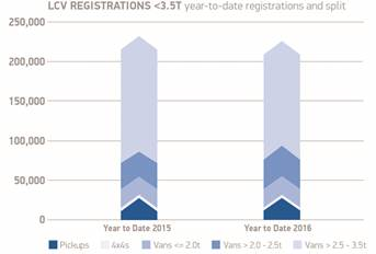 SMMT reports August records best LCV performance in 11 years graph 4