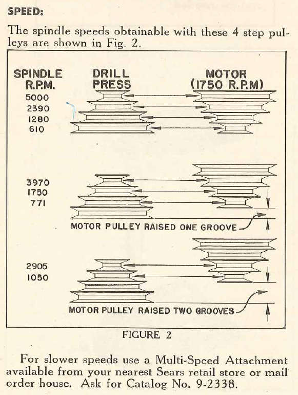 Spindle speeds chart for Craftsman 103.23141 (model 100) drill press (without multi-speed attachment). Excerpt from: original operating instructions at vintagemachinery.org.