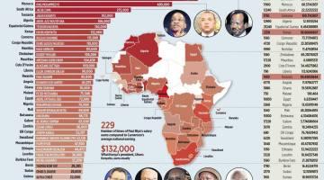 african-president-salaries
