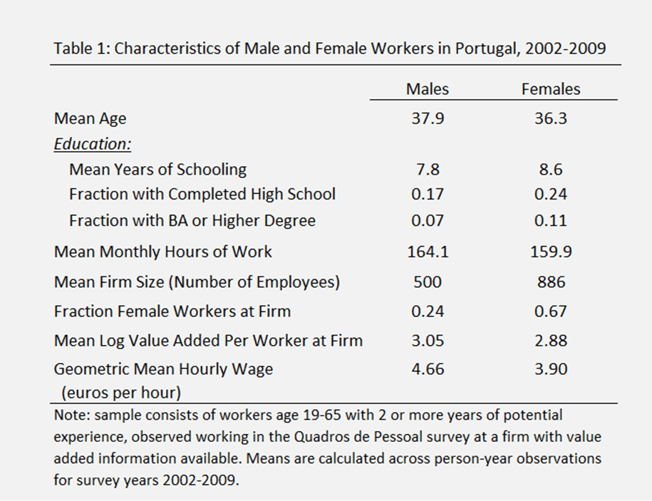 The Gender Wage Gap How Firms Influence Womens Pay Relative To Men