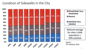 For the past decade, more Kansas City residents have been dissatisfied with the condition of sidewalks than satisfied or neutral. City residents are also more dissatisfied than people in comparably-sized cities. Results from Kansas City Citizen Satisfaction Survey fiscal year 2014/2015.