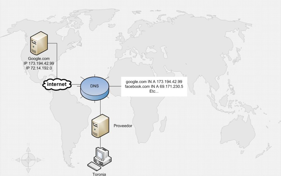 Qué es TCP/IP y DNS