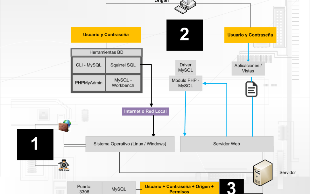 Usuarios y permisos – acceso a la base de datos
