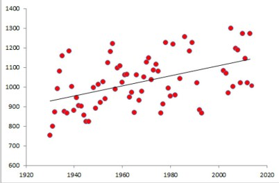 Graph of Growing Degree Days trend;10C for Alexandra, from  1920 to the present. Data from The National Climate Database, NIWA.