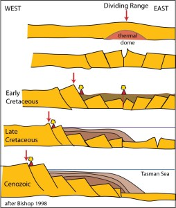 Schematic geological cross-sections of eastern Australia over more than 100 million years showing the development of the Great Escarpment.