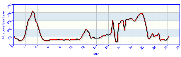Marathon Guide Elevation Chart