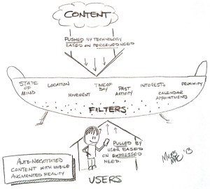 Figure 4 Negotiated Content delivery based on technology-perceived and user-expressed needs