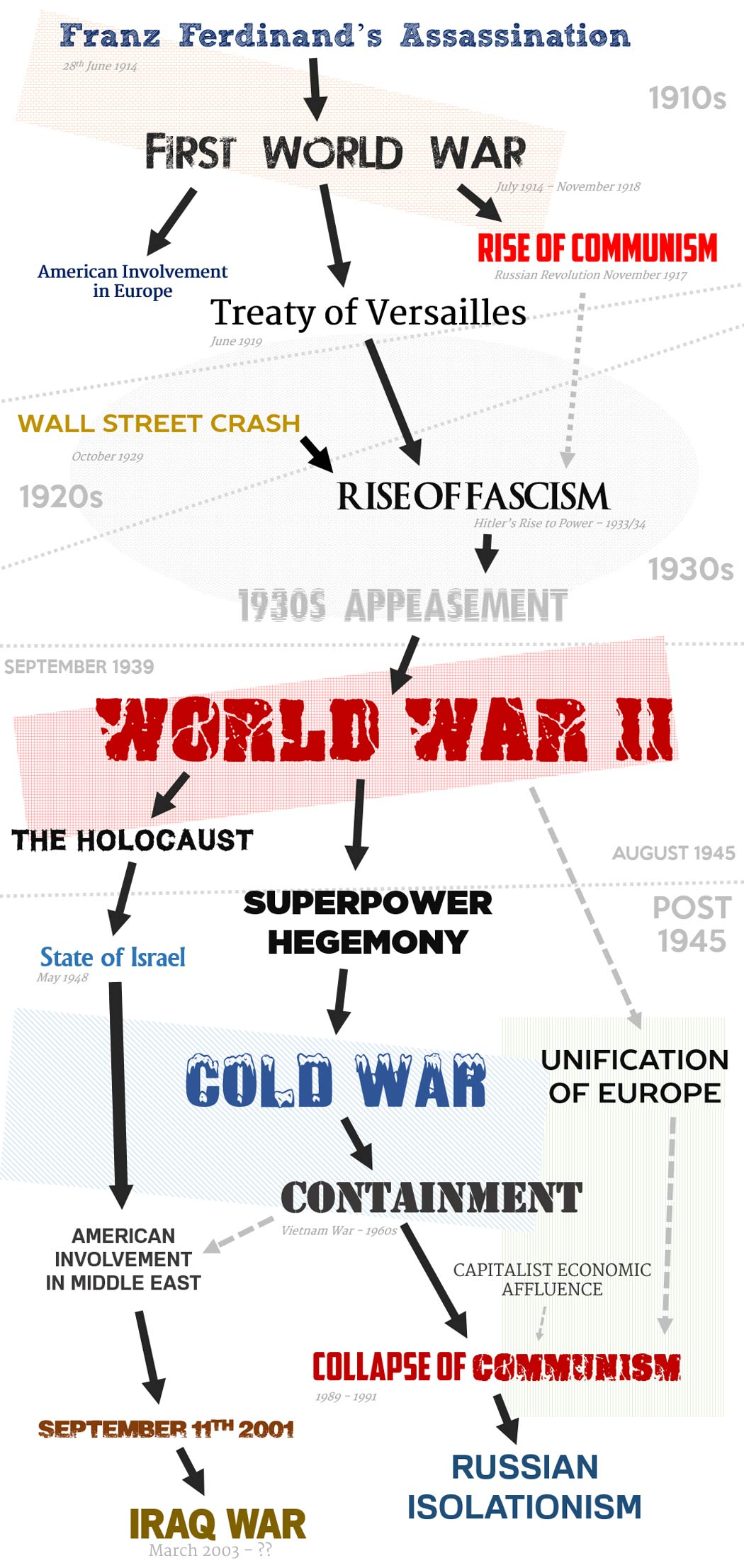 the chain of events leading to the second world war Important events of 1945 and the final year of world war two,  timeline of events in 1941 during the second world war,.