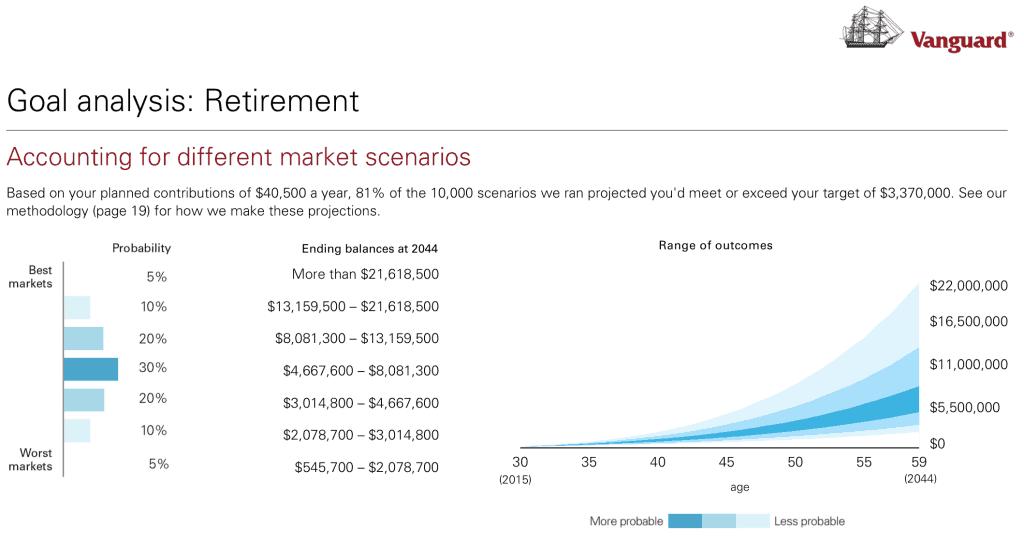 Vanguard Retirement Goals