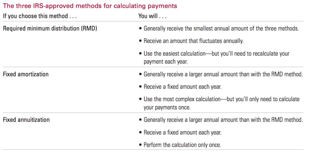 SEPP Calculation Methods