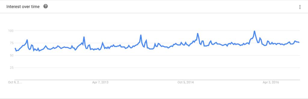 Rolex Google Searches