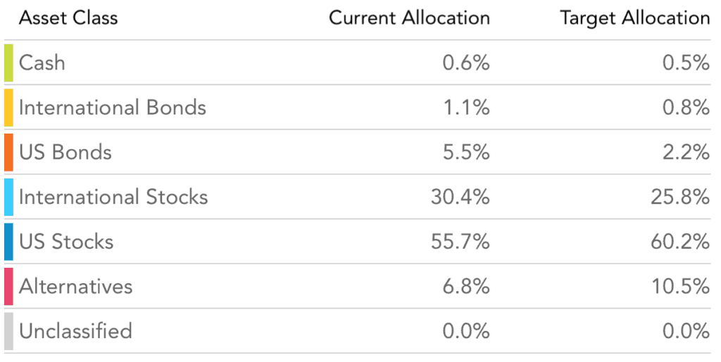 Portfolio Classes by Percentage