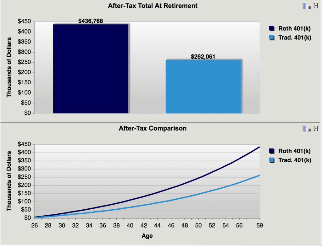 Roth 401k vs Traditional 401k