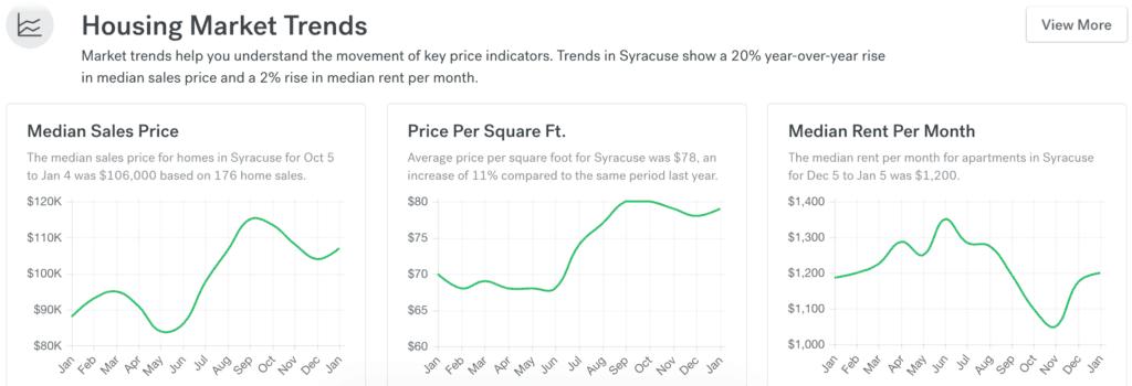 Syracuse Real Estate Market.Trends