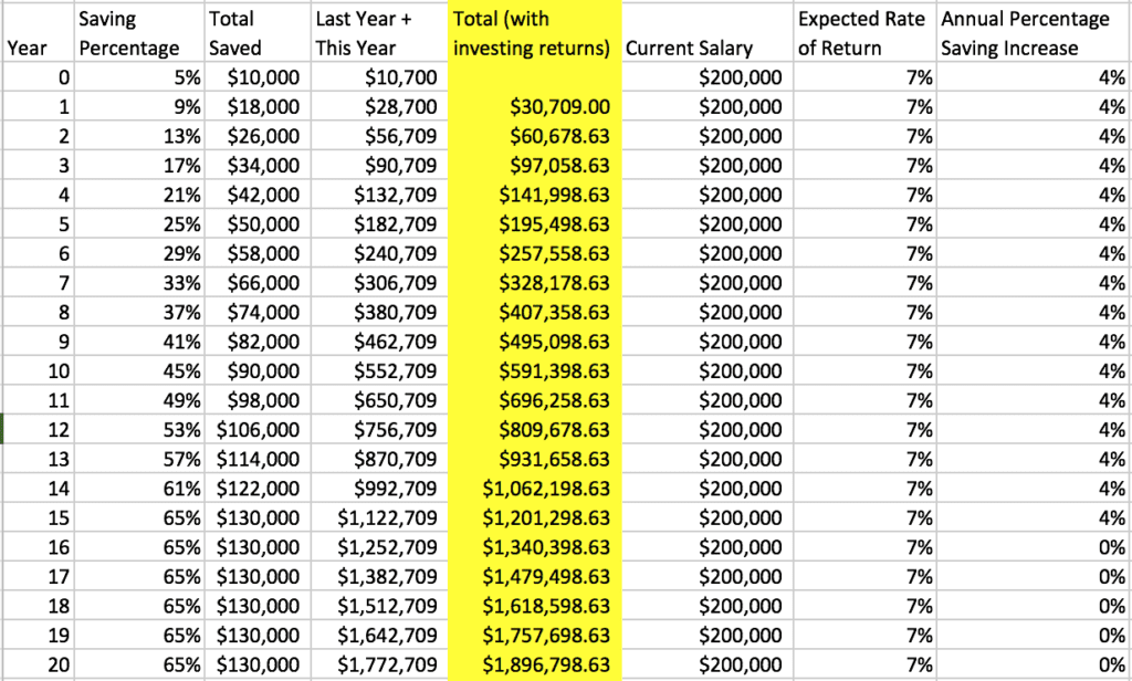 $200k early retirement