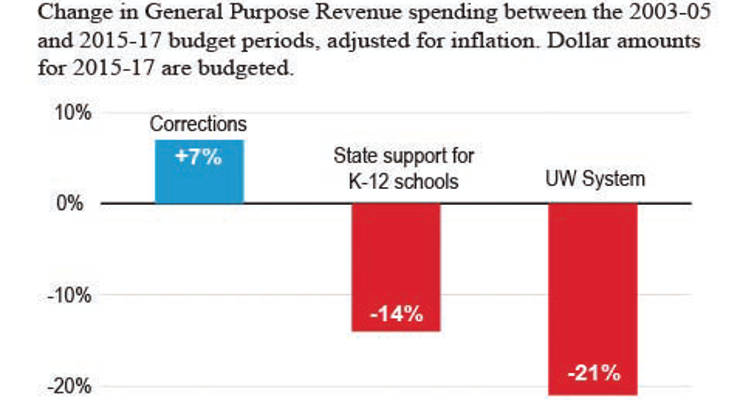 corrections-protected-from-severe-budget-cuts-unlike-education-graph-headline