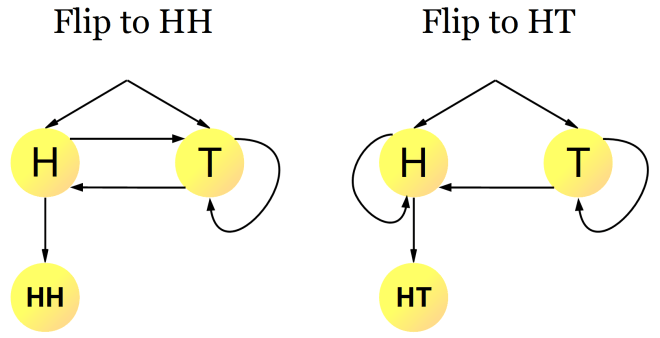 coin-flipping-sequence-hh-vs-ht