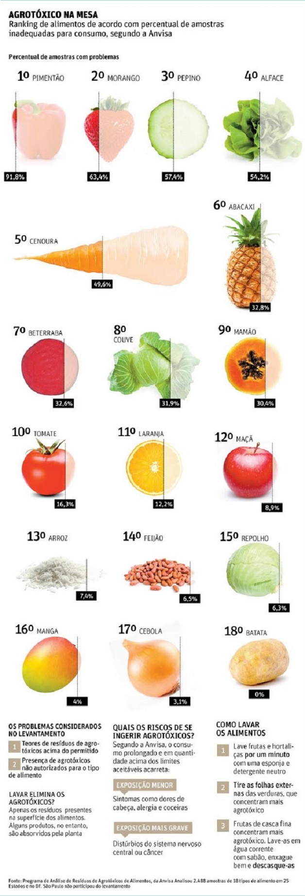 Agrotoxicos anvisa MVC
