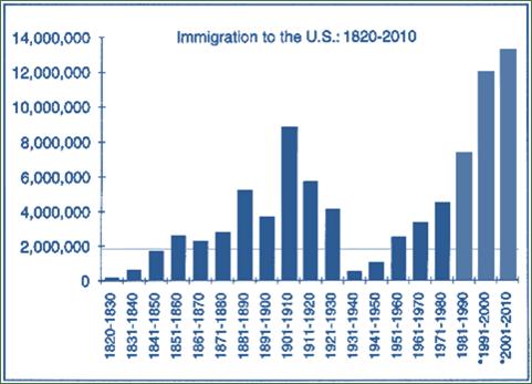 Els impressionants índexs d'immigració als Estats Units expressats en milions d'arribades. / SUSPS