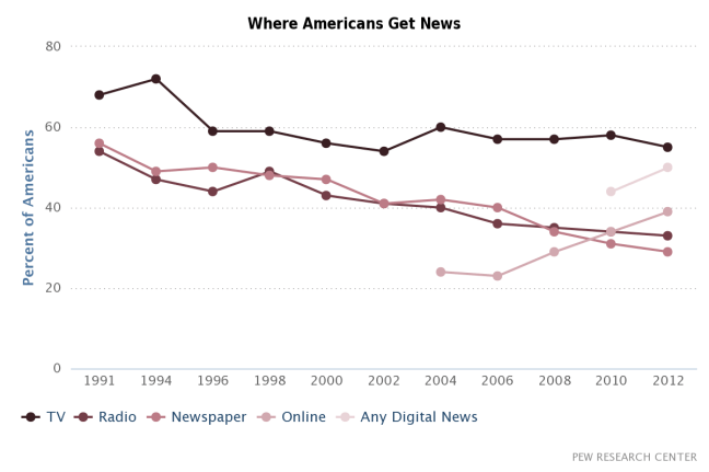 "Pew Research Center. ""In Changing News Landscape, Even Television is Vulnerable."" September 27, 2012."