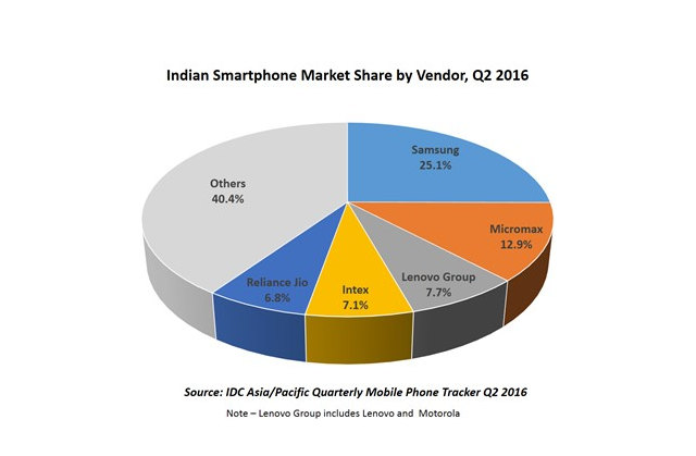 smartphone market share India