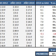 Inflación personal, segunda medición