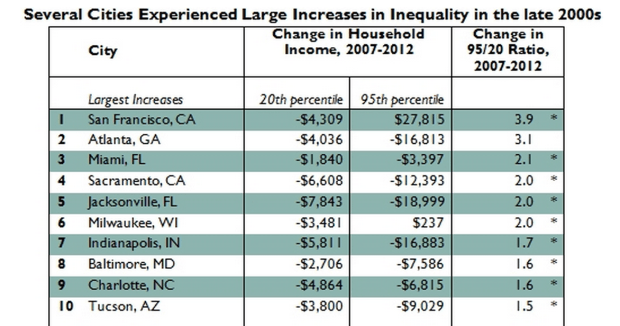 "<a href=""http://www.brookings.edu/research/papers/2014/02/cities-unequal-berube"">Courtesy of the Brookings Institution</a>"