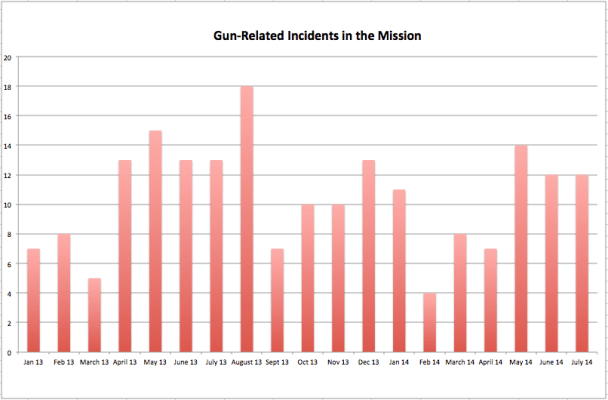 This graph shows records of gun-related incidents in which a gun was brandished or discharged (from attempted homicides to attempted robberies with a gun) since January 2013. Data from SFPD. Graph by Laura Wenus.