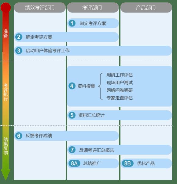 用戶體驗考評體系流程