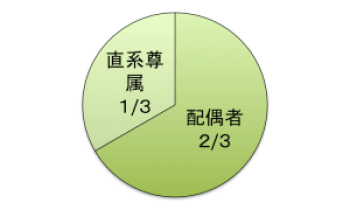 法定相続分(配偶者2/3、直系尊属1/3)