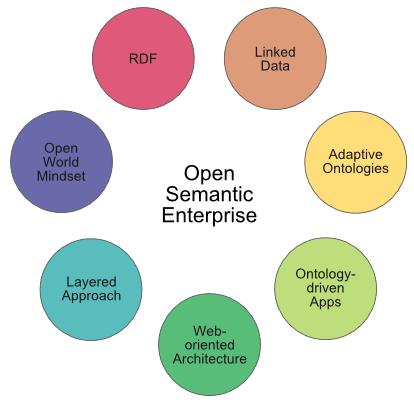 Open Semantic Enterprise