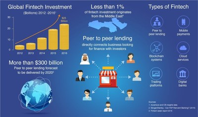 Fintech Business, Beehive, is the First Peer to Peer Lending Platform to Receive DFSA Regulation