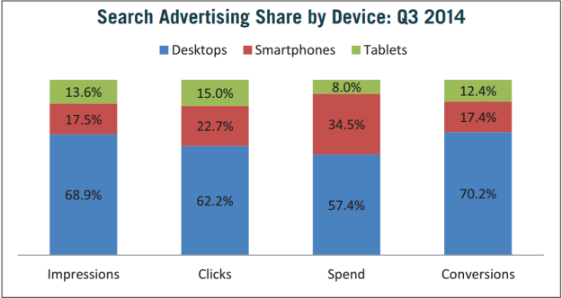 Search Advertising Share by Device: Q3 2014