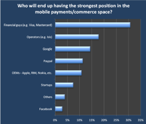 Mobile Industry Survey 2011