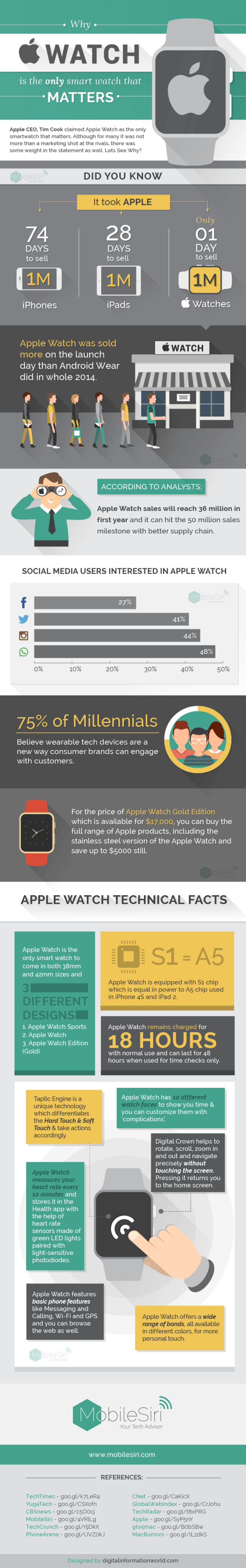 Why Apple Watch matters