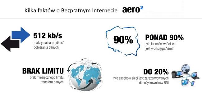 Aero2 BDI - podstawowe informacje ousłudze