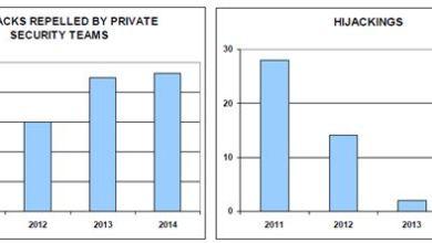 رسم يدل على تضاؤل القرصنة منذ 2012 (1)