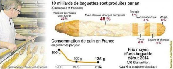 infographie pain france
